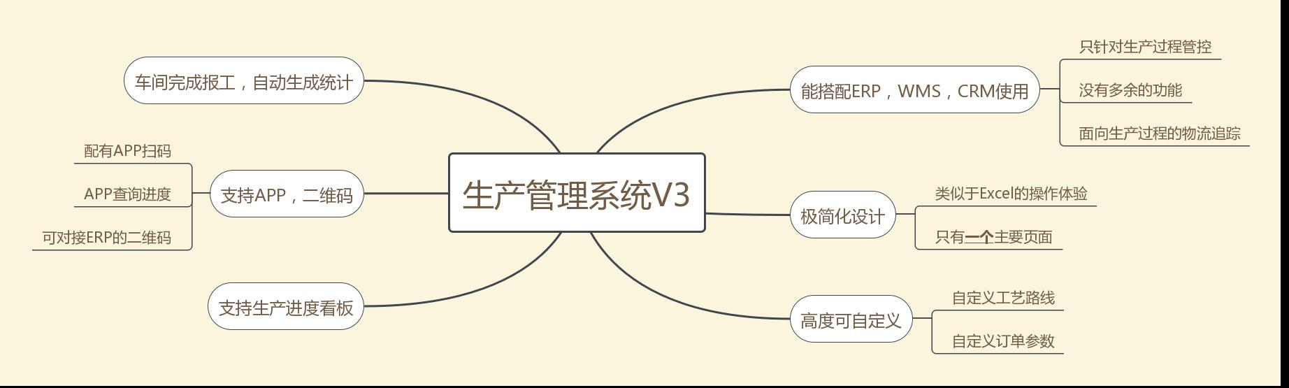 5c3c5995e4b0641c83db585b - 速易天工V3 生产进度管理软件