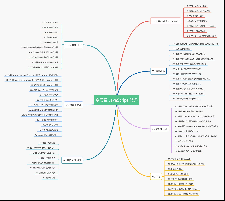 Effective JavaScript 提高代码质量的68个有效方法