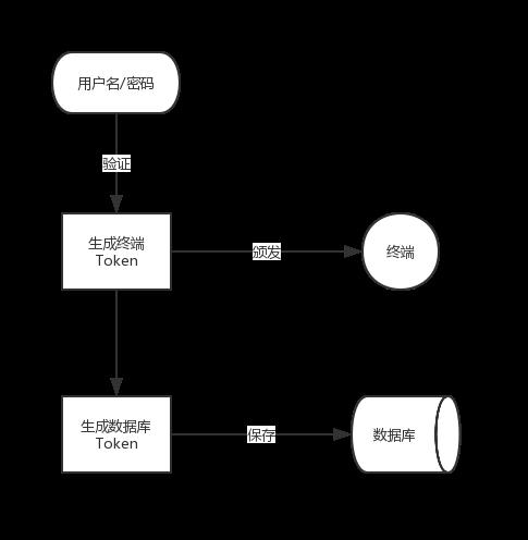 授权Token构建关系图
