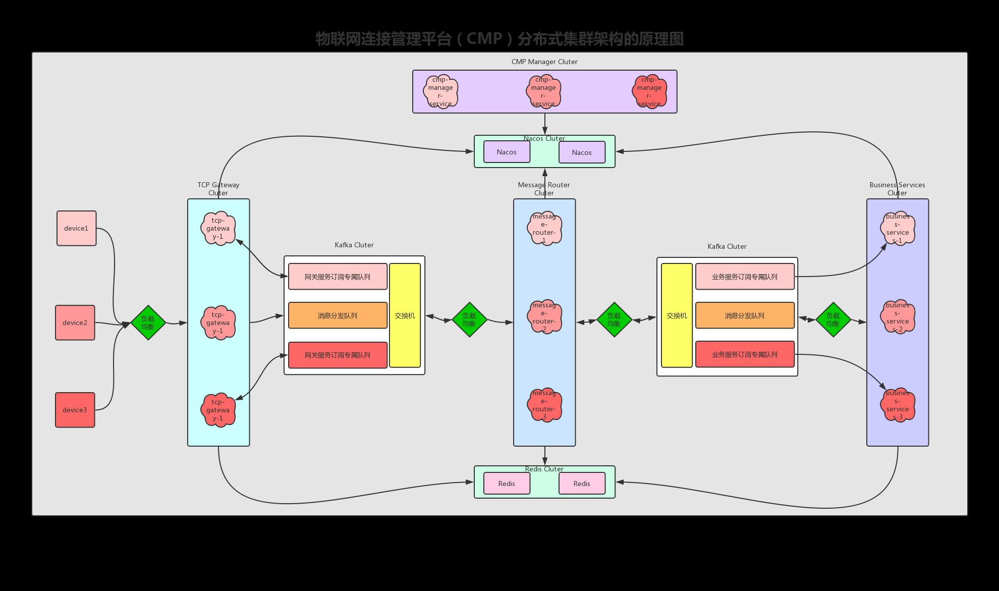 物联网连接管理平台(CMP)分布式集群架构的原理图