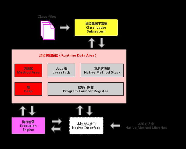 JVM内存架构