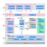 技术架构图