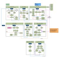 软件开发流程概括(瀑布流)