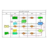 供应商开发流程