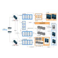 系统架构拓扑图