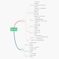 Java集合框架思维导图