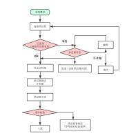 供应商管理流程