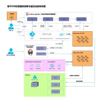 基于k8s的微服务部署与监控架构