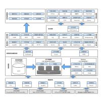 面向服务的大数据技术架构