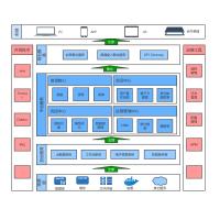 金融系统架构图V0.1