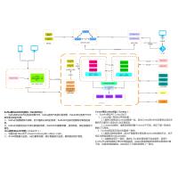 分布式系统架构设计图_前后端分离_SpringCloud/Eureka