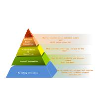 金字塔,结构图