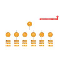 组织架构、部门人员