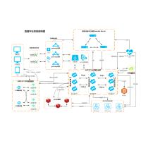 srs直播平台springcloud微服务系统架构图